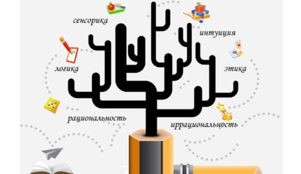 Тест Мегедь-Овчарова