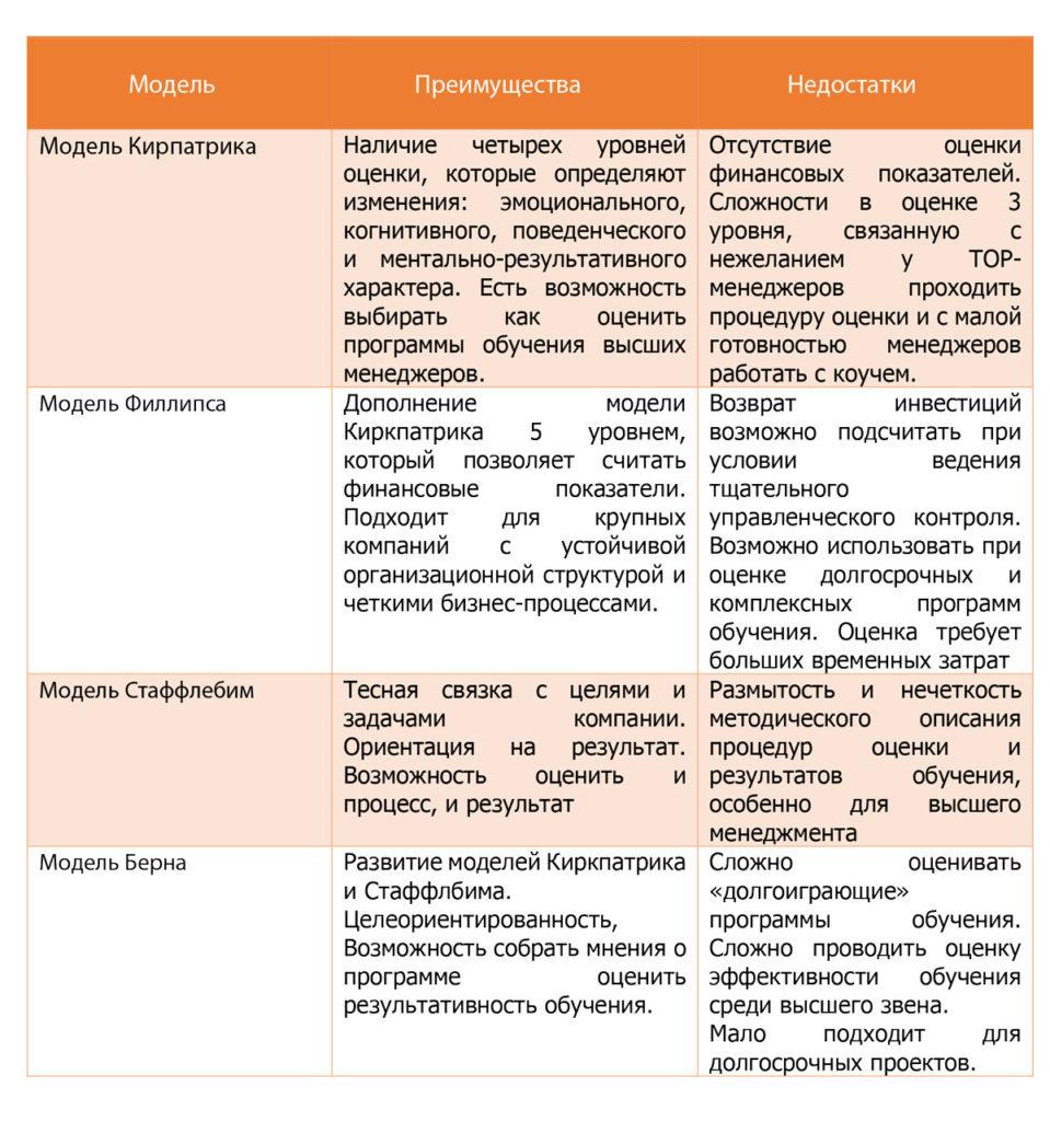 Сравнительный анализ моделей обучения, контроль и оценка результатов обучения
