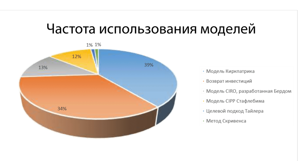 Сравнительный анализ моделей обучения